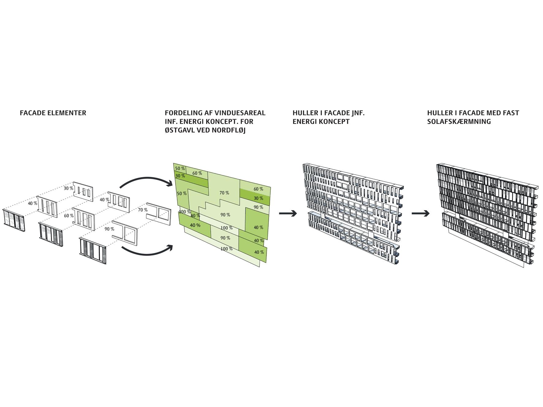 Fig. 2: Facadeudformning af Rigshospitalets nye nordfløj. Ved udformningen af facaden blev der anvendt parametrisk programmering for at optimere dagslys, energi og facadeudtryk effektivt og simultant. Rådgivningsteam: Aarhusarkitekterne, 3XN, Sweco (tidligere Grontmij), Nickl & Partner, Kristine Jensens tegnestue.