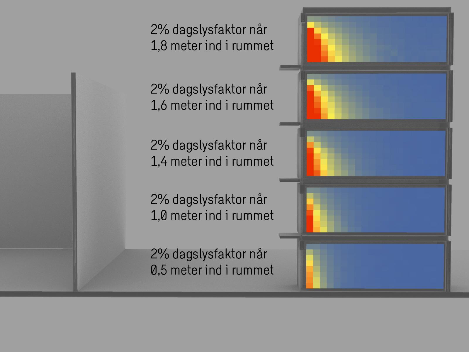 Fig. 1: Illustration Tristan Rudebeck, Sweco. Snit-tegningen illustrerer hvordan forskelligt placerede rum med samme rudeareal har helt forskellige dagslysforhold.